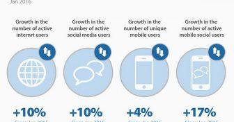 Інтернет-тенденції 2018 року. Статистика та факти
